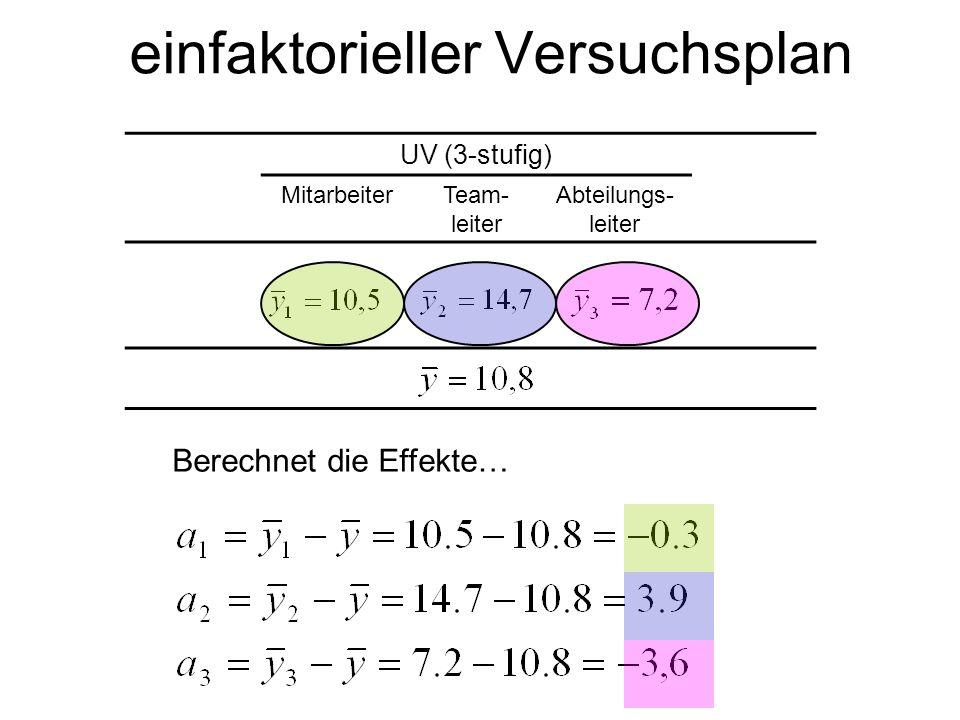einfaktorieller Versuchsplan UV (3-stufig) MitarbeiterTeam- leiter Abteilungs- leiter Berechnet die Effekte…