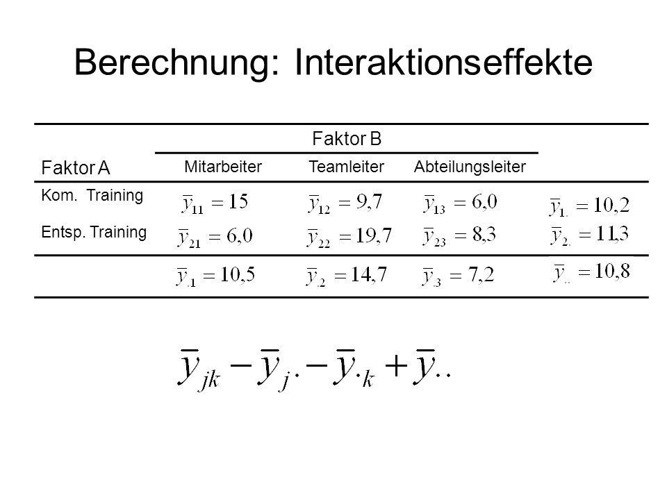 Berechnung: Interaktionseffekte Faktor B Faktor A MitarbeiterTeamleiterAbteilungsleiter Kom. Training Entsp. Training