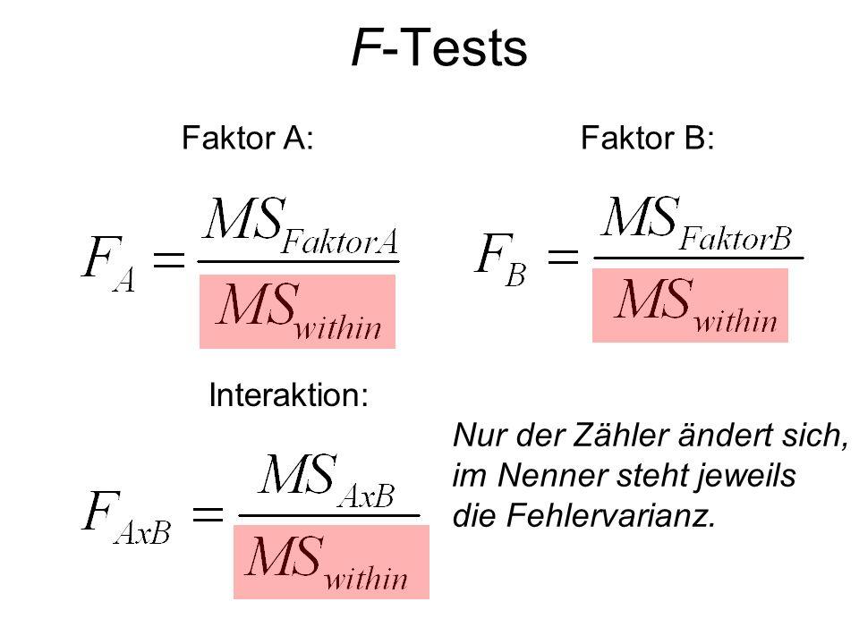 F-Tests Faktor A:Faktor B: Interaktion: Nur der Zähler ändert sich, im Nenner steht jeweils die Fehlervarianz.