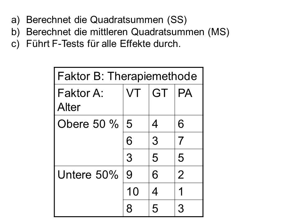 Faktor B: Therapiemethode Faktor A: Alter VTGTPA Obere 50 %546 637 355 Untere 50%962 1041 853 a)Berechnet die Quadratsummen (SS) b)Berechnet die mittl