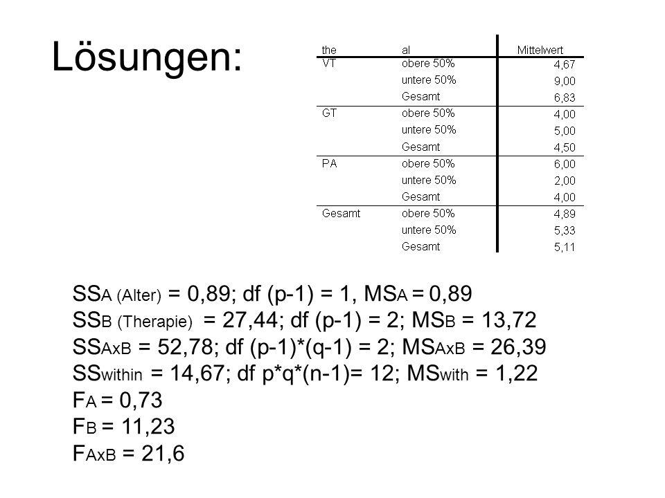 Lösungen: SS A (Alter) = 0,89; df (p-1) = 1, MS A = 0,89 SS B (Therapie) = 27,44; df (p-1) = 2; MS B = 13,72 SS AxB = 52,78; df (p-1)*(q-1) = 2; MS Ax