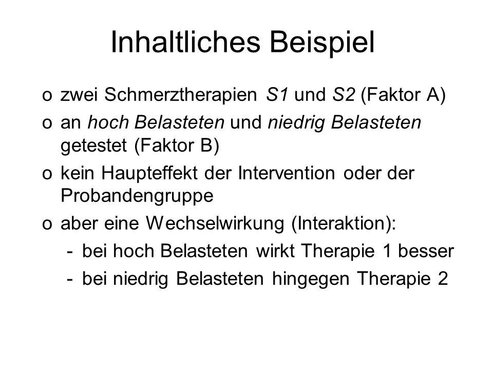 Inhaltliches Beispiel ozwei Schmerztherapien S1 und S2 (Faktor A) oan hoch Belasteten und niedrig Belasteten getestet (Faktor B) okein Haupteffekt der