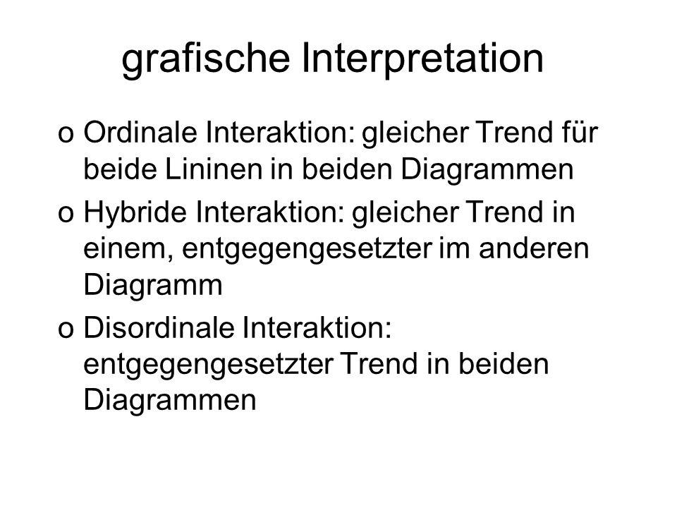 grafische Interpretation oOrdinale Interaktion: gleicher Trend für beide Lininen in beiden Diagrammen oHybride Interaktion: gleicher Trend in einem, e