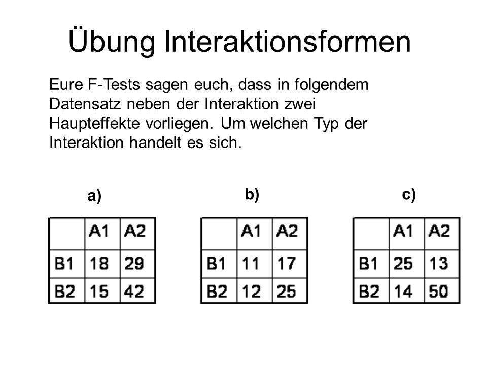 Übung Interaktionsformen Eure F-Tests sagen euch, dass in folgendem Datensatz neben der Interaktion zwei Haupteffekte vorliegen. Um welchen Typ der In