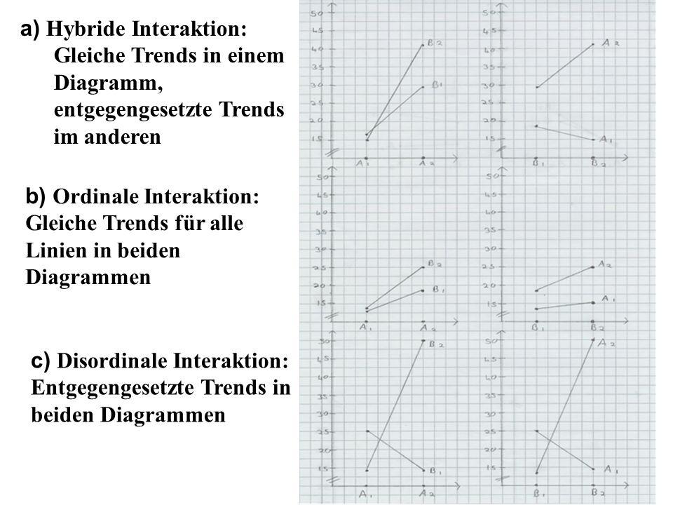 a) Hybride Interaktion: Gleiche Trends in einem Diagramm, entgegengesetzte Trends im anderen b) Ordinale Interaktion: Gleiche Trends für alle Linien i