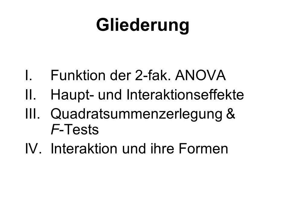 Gliederung I.Funktion der 2-fak. ANOVA II.Haupt- und Interaktionseffekte III.Quadratsummenzerlegung & F-Tests IV.Interaktion und ihre Formen