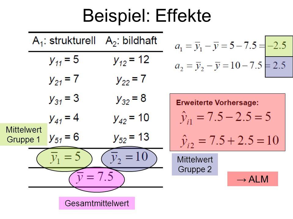 Gesamtmittelwert Mittelwert Gruppe 2 Mittelwert Gruppe 1 ALM Beispiel: Effekte
