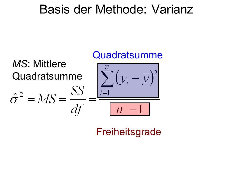 Basis der Methode: Varianz Quadratsumme Freiheitsgrade MS: Mittlere Quadratsumme