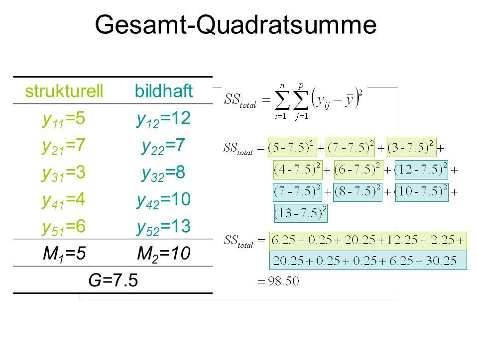 Gesamt-Quadratsumme strukturellbildhaft y 11 =5y 12 =12 y 21 =7y 22 =7 y 31 =3y 32 =8 y 41 =4y 42 =10 y 51 =6y 52 =13 M 1 =5M 2 =10 G=7.5