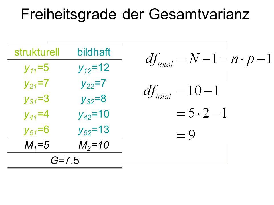 Freiheitsgrade der Gesamtvarianz strukturellbildhaft y 11 =5y 12 =12 y 21 =7y 22 =7 y 31 =3y 32 =8 y 41 =4y 42 =10 y 51 =6y 52 =13 M 1 =5M 2 =10 G=7.5