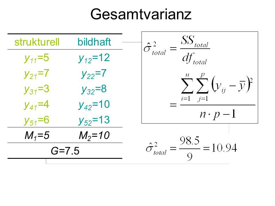 strukturellbildhaft y 11 =5y 12 =12 y 21 =7y 22 =7 y 31 =3y 32 =8 y 41 =4y 42 =10 y 51 =6y 52 =13 M 1 =5M 2 =10 G=7.5 Gesamtvarianz