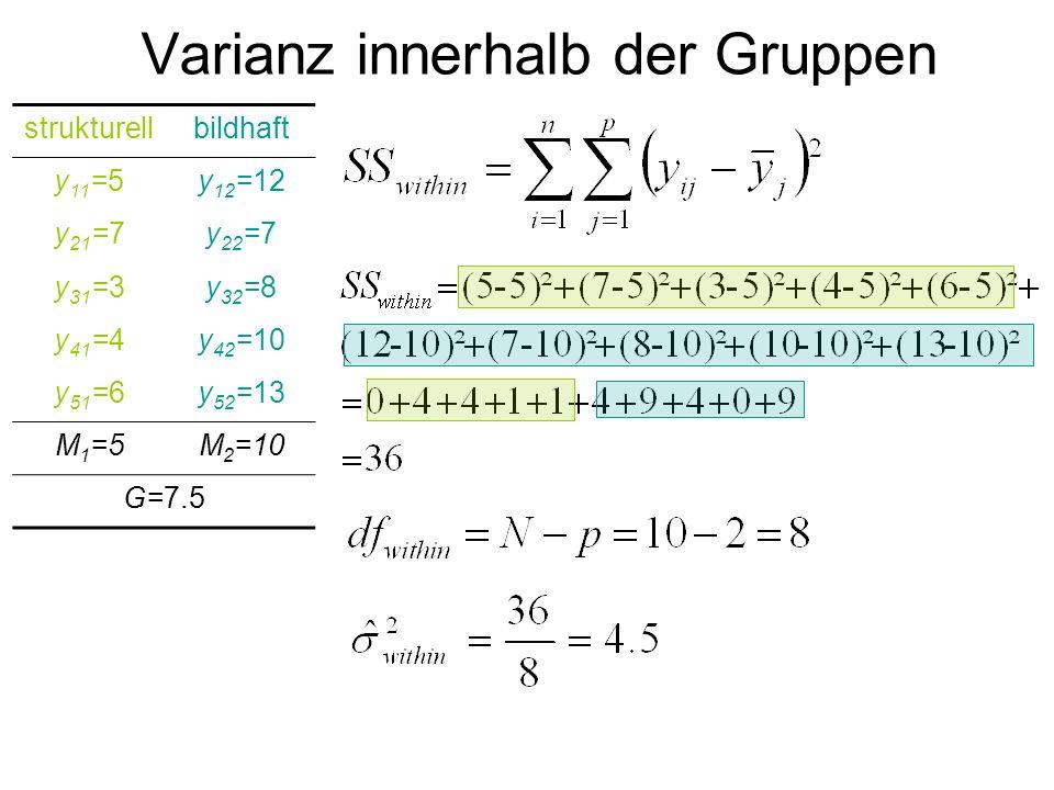 Varianz innerhalb der Gruppen strukturellbildhaft y 11 =5y 12 =12 y 21 =7y 22 =7 y 31 =3y 32 =8 y 41 =4y 42 =10 y 51 =6y 52 =13 M 1 =5M 2 =10 G=7.5