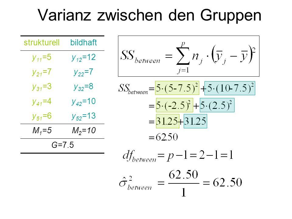Varianz zwischen den Gruppen strukturellbildhaft y 11 =5y 12 =12 y 21 =7y 22 =7 y 31 =3y 32 =8 y 41 =4y 42 =10 y 51 =6y 52 =13 M 1 =5M 2 =10 G=7.5