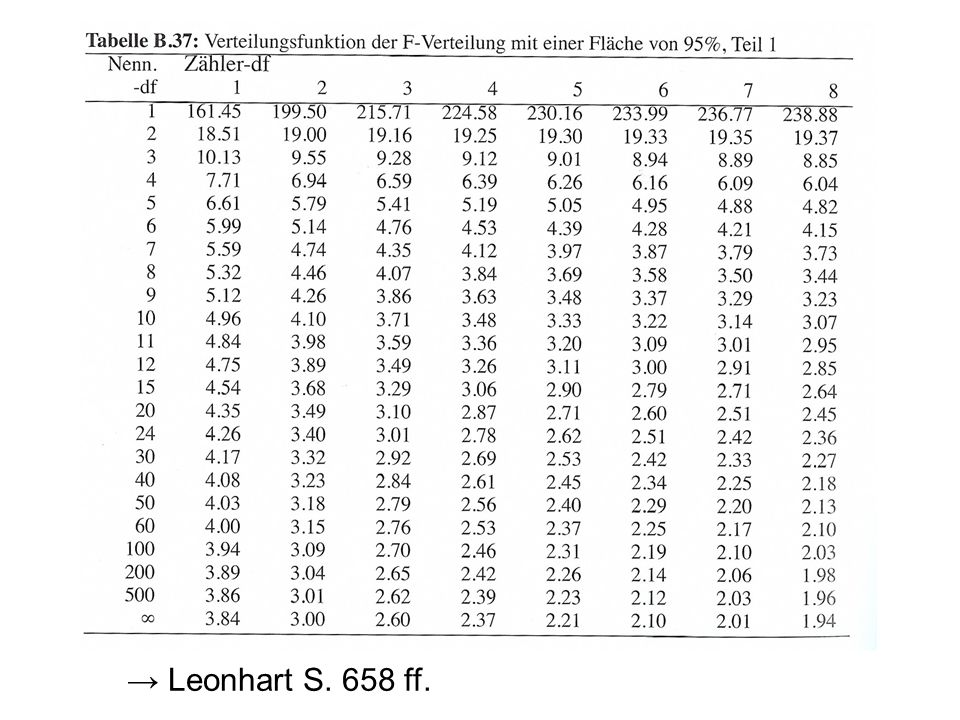 Leonhart S. 658 ff.