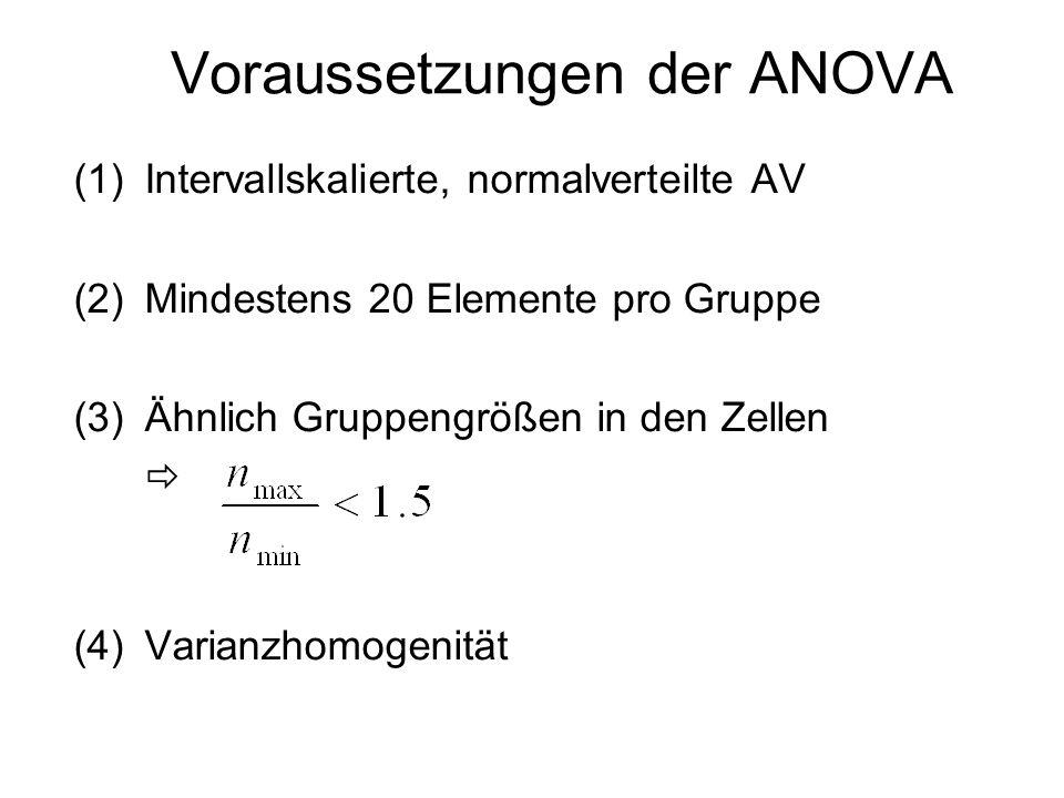Voraussetzungen der ANOVA (1)Intervallskalierte, normalverteilte AV (2)Mindestens 20 Elemente pro Gruppe (3)Ähnlich Gruppengrößen in den Zellen (4)Var