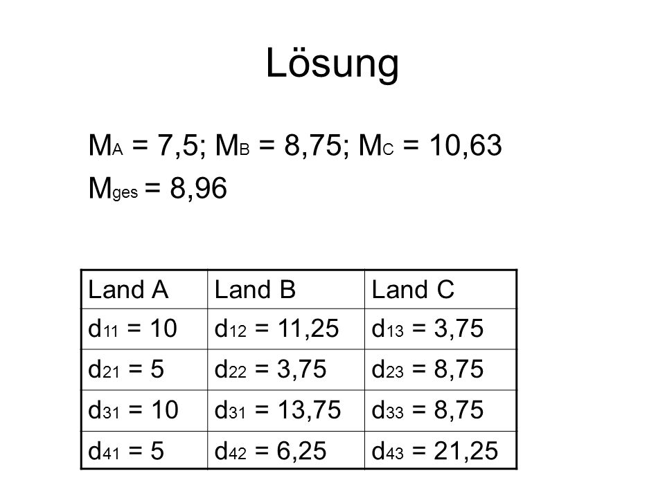 Lösung Land ALand BLand C d 11 = 10d 12 = 11,25d 13 = 3,75 d 21 = 5d 22 = 3,75d 23 = 8,75 d 31 = 10d 31 = 13,75d 33 = 8,75 d 41 = 5d 42 = 6,25d 43 = 2