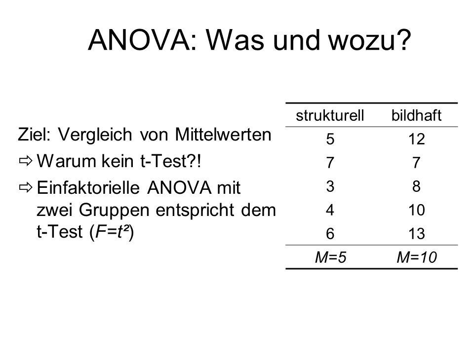 ANOVA: Was und wozu? Ziel: Vergleich von Mittelwerten Warum kein t-Test?! Einfaktorielle ANOVA mit zwei Gruppen entspricht dem t-Test (F=t²) strukture