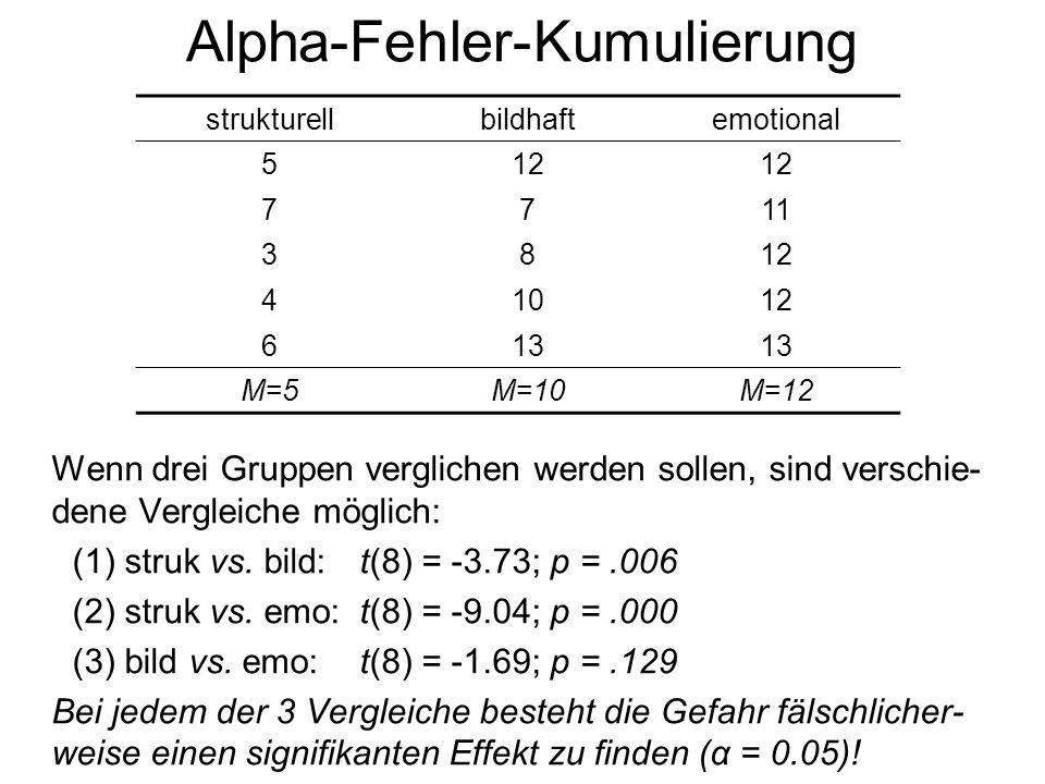 GruppenVergleiche Kumulierter α-Fehler 330.143 460.264 5100.401 6150.537 7210.659 8280.762 9360.842 10450.901 11550.940 12660.966 13780.982 14910.991 151050.995 Alpha-Fehler-Kumulierung Der kumulierte α-Fehler gibt die Wahrscheinlichkeit an, mindestens einen statistisch bedeutsamen Gruppenunterschied zu finden, obwohl in der Population die H 0 gilt (alle Gruppen sind gleich).