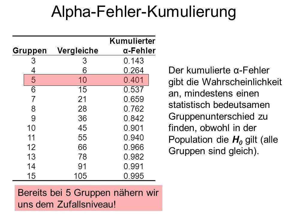 Bonferroni-Korrektur Mit der Bonferroni-Korrektur wird das α-Fehler-Niveau für jeden einzelnen Test soweit herabgesetzt, dass der kumulierte Fehler nur noch 0.05 beträgt.