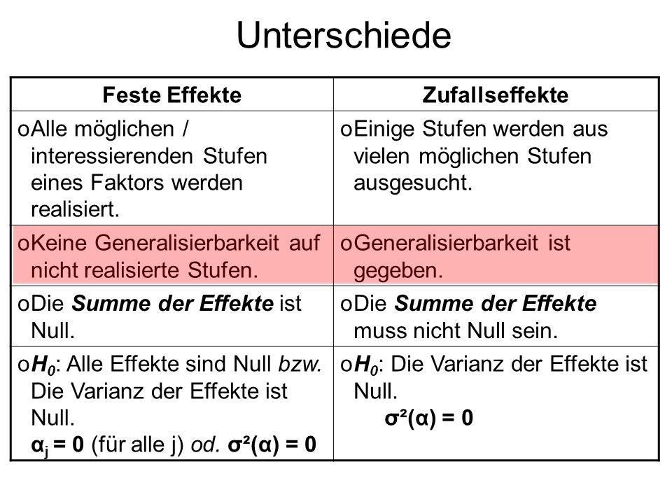 Unterschiede Feste EffekteZufallseffekte oAlle möglichen / interessierenden Stufen eines Faktors werden realisiert. oEinige Stufen werden aus vielen m