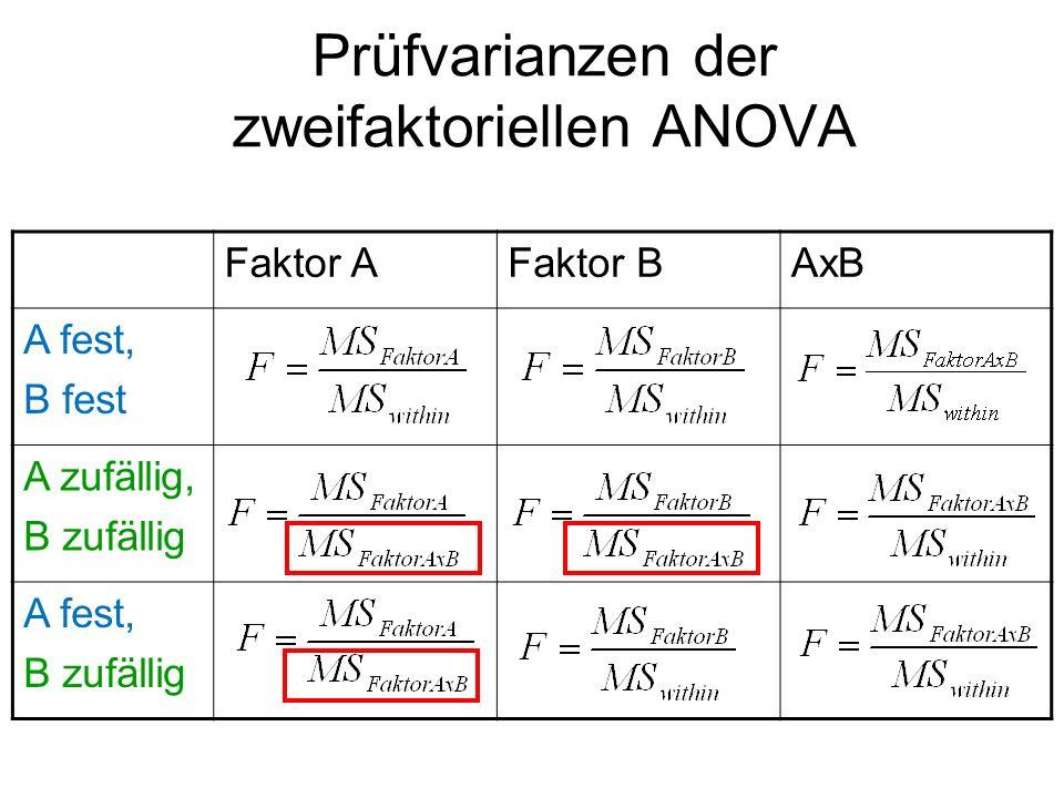 Faktor AFaktor BAxB A fest, B fest A zufällig, B zufällig A fest, B zufällig Prüfvarianzen der zweifaktoriellen ANOVA