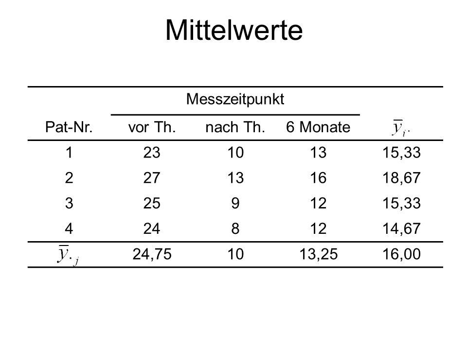 Mittelwerte Messzeitpunkt Pat-Nr.vor Th.nach Th.6 Monate 123101315,33 227131618,67 32591215,33 42481214,67 24,751013,2516,00
