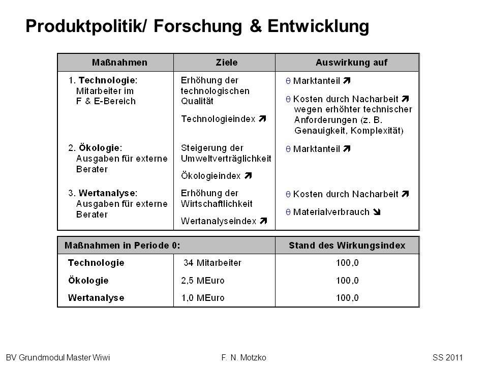BV Grundmodul Master Wiwi F. N. Motzko SS 2011 Produktpolitik/ Forschung & Entwicklung