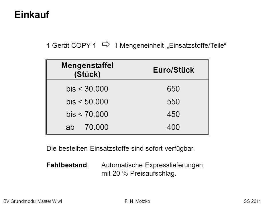 BV Grundmodul Master Wiwi F. N. Motzko SS 2011 1 Gerät COPY 1 1 Mengeneinheit Einsatzstoffe/Teile Die bestellten Einsatzstoffe sind sofort verfügbar.