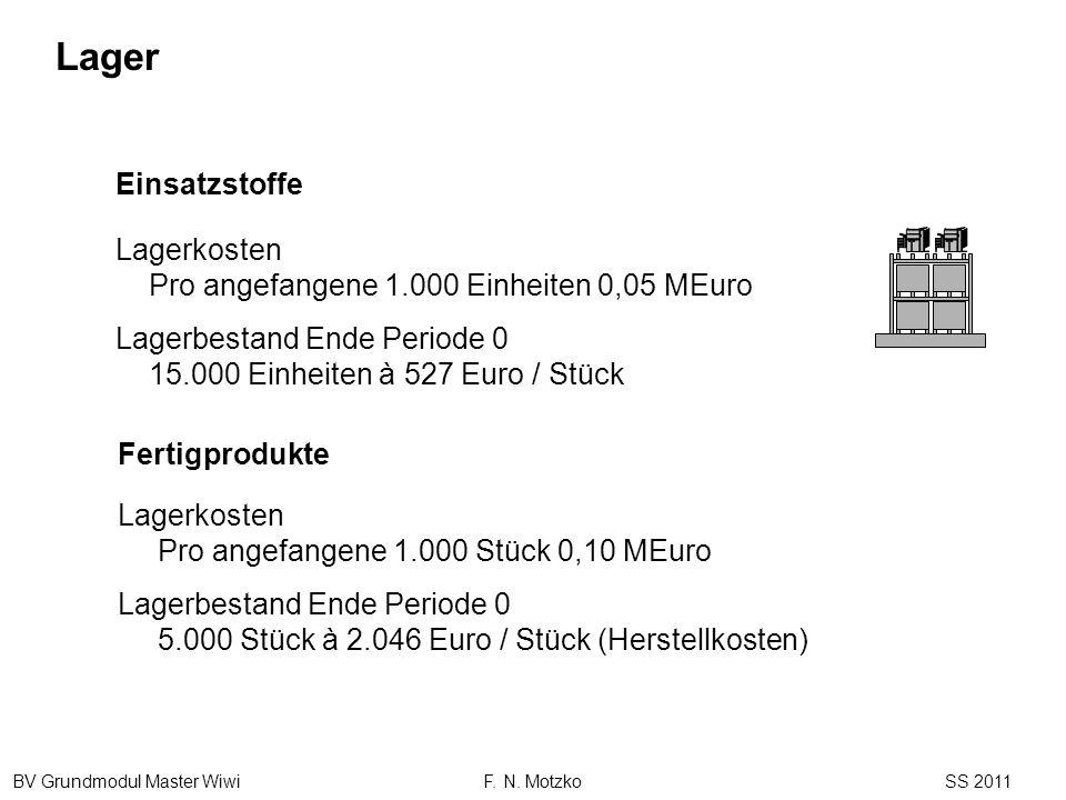 BV Grundmodul Master Wiwi F. N. Motzko SS 2011 Lagerkosten Pro angefangene 1.000 Einheiten 0,05 MEuro Lagerbestand Ende Periode 0 15.000 Einheiten à 5