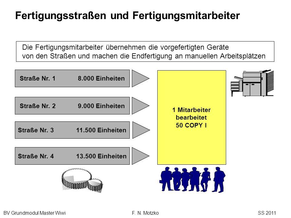 BV Grundmodul Master Wiwi F. N. Motzko SS 2011 Straße Nr. 413.500 Einheiten Straße Nr. 311.500 Einheiten Straße Nr. 29.000 Einheiten Straße Nr. 18.000