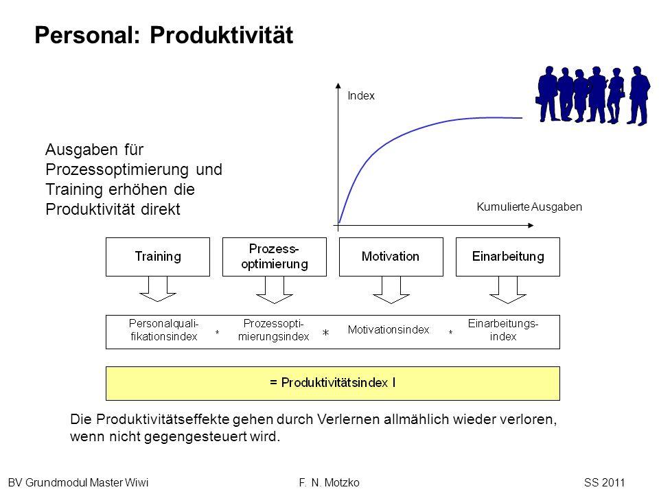 BV Grundmodul Master Wiwi F. N. Motzko SS 2011 Kumulierte Ausgaben Index Ausgaben für Prozessoptimierung und Training erhöhen die Produktivität direkt