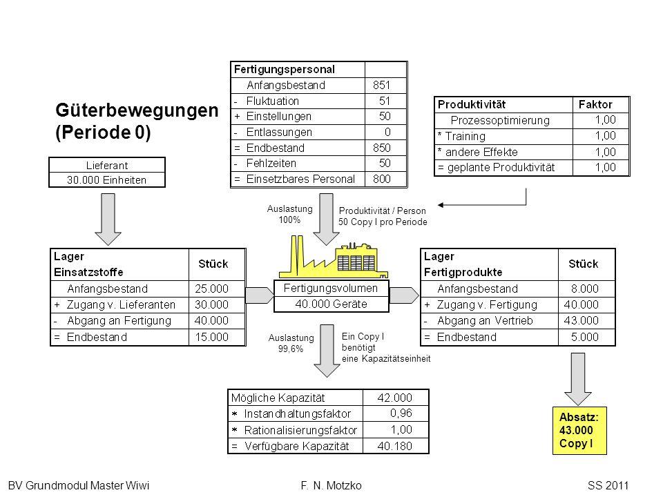BV Grundmodul Master Wiwi F. N. Motzko SS 2011 Absatz: 43.000 Copy I Auslastung 100% Produktivität / Person 50 Copy I pro Periode Auslastung 99,6% Ein
