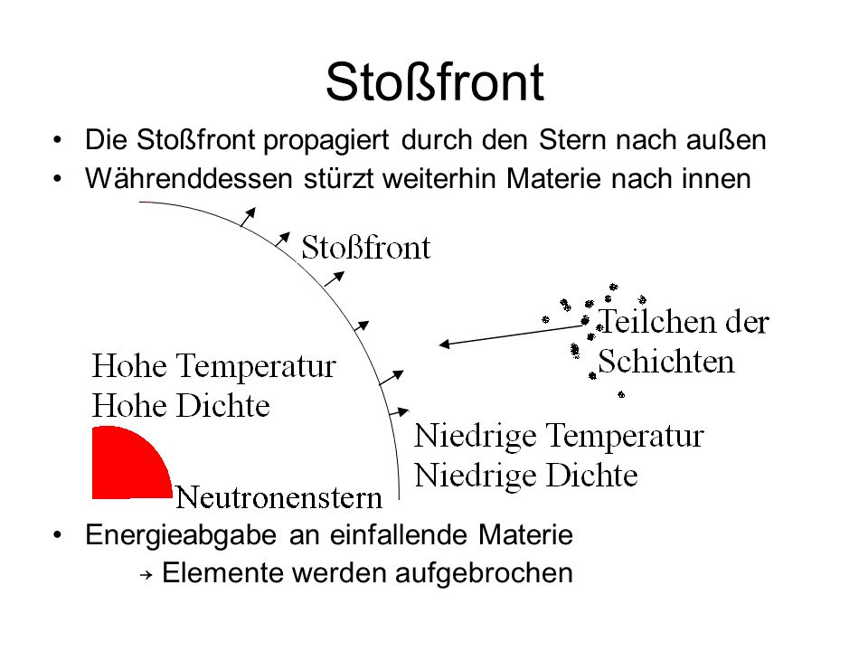 Stoßfront Die Stoßfront propagiert durch den Stern nach außen Währenddessen stürzt weiterhin Materie nach innen Energieabgabe an einfallende Materie Elemente werden aufgebrochen r