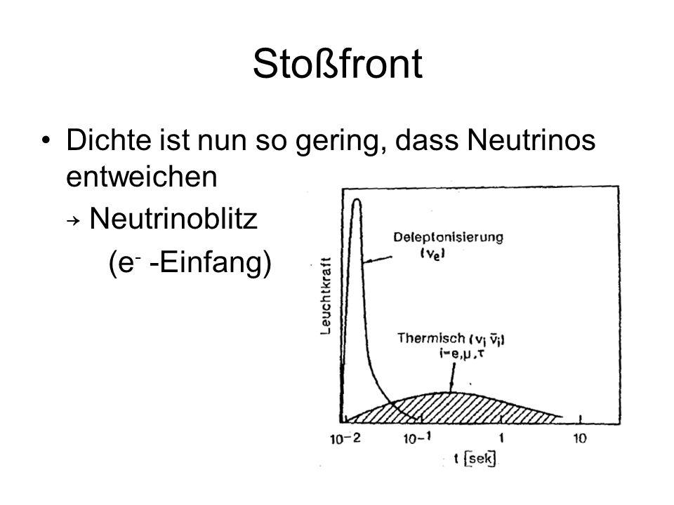 Stoßfront Dichte ist nun so gering, dass Neutrinos entweichen Neutrinoblitz (e - -Einfang)