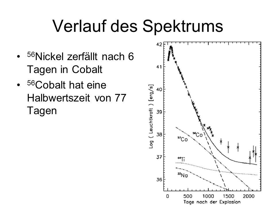 Verlauf des Spektrums 56 Nickel zerfällt nach 6 Tagen in Cobalt 56 Cobalt hat eine Halbwertszeit von 77 Tagen