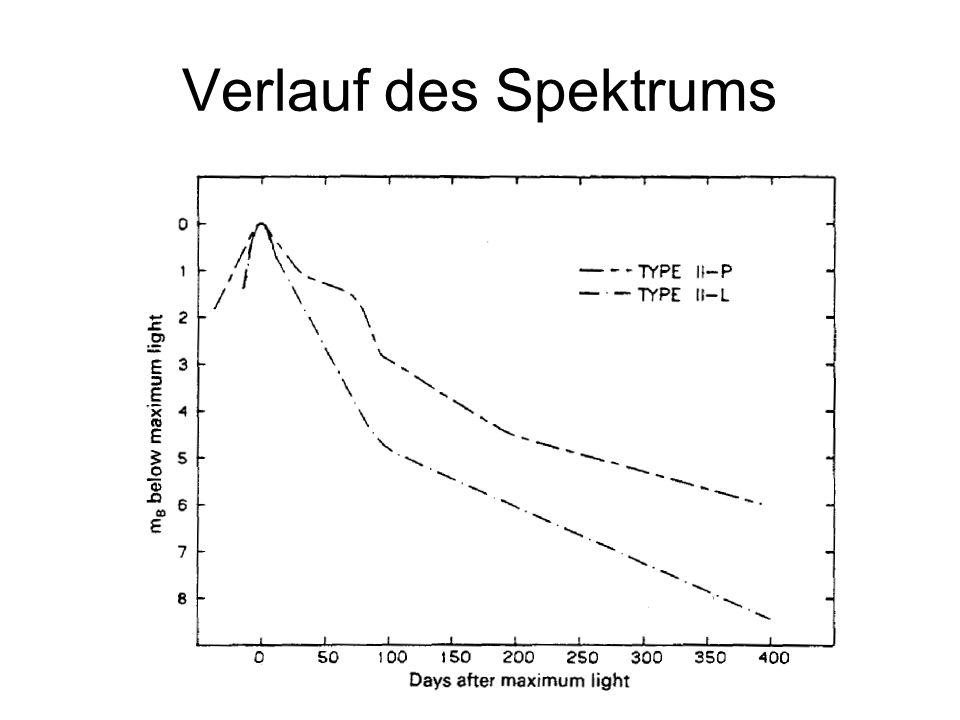 Verlauf des Spektrums