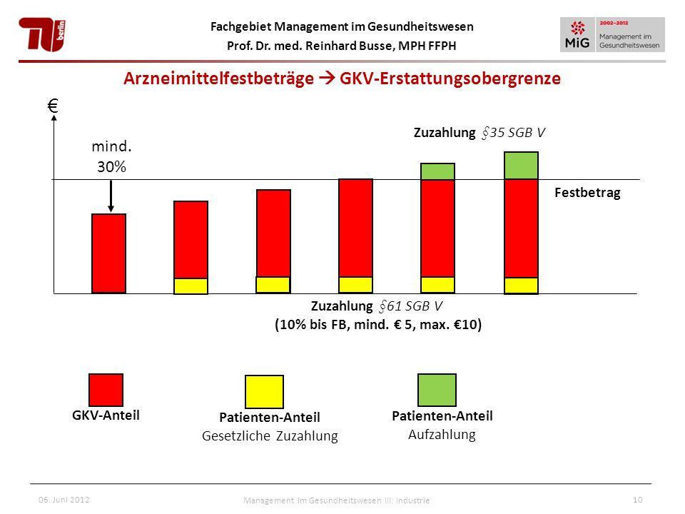 Fachgebiet Management im Gesundheitswesen Prof. Dr. med. Reinhard Busse, MPH FFPH 06. Juni 2012Management im Gesundheitswesen III: Industrie10 Arzneim