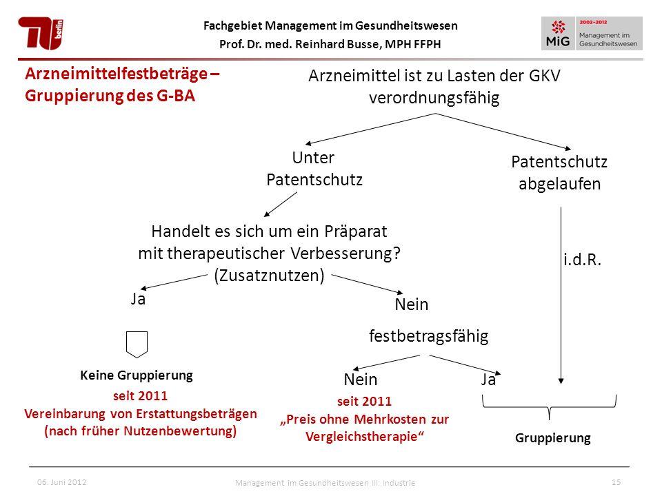 Fachgebiet Management im Gesundheitswesen Prof. Dr. med. Reinhard Busse, MPH FFPH 06. Juni 2012Management im Gesundheitswesen III: Industrie15 Arzneim