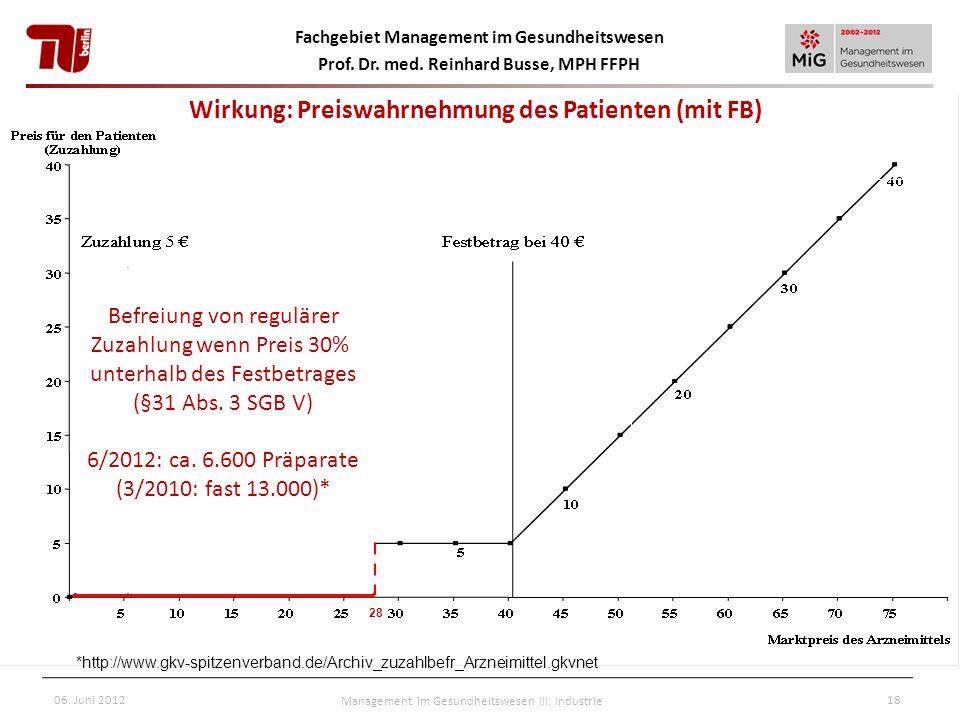 Fachgebiet Management im Gesundheitswesen Prof. Dr. med. Reinhard Busse, MPH FFPH 06. Juni 2012Management im Gesundheitswesen III: Industrie18 28 Befr