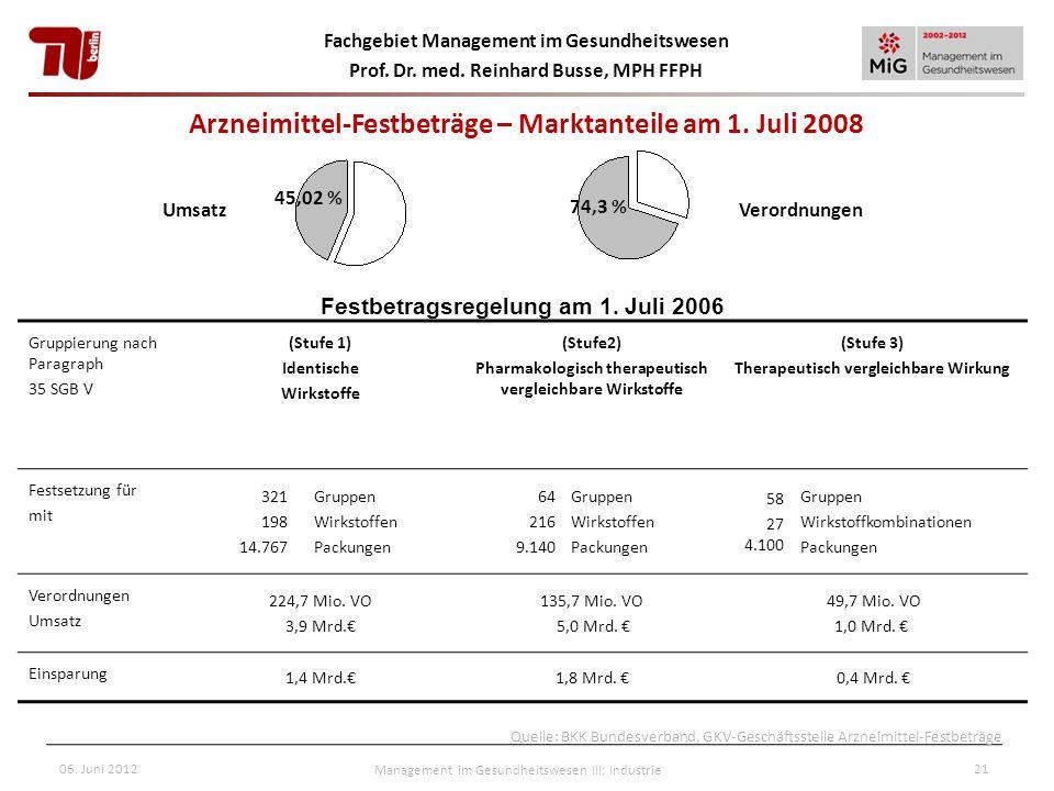 Fachgebiet Management im Gesundheitswesen Prof. Dr. med. Reinhard Busse, MPH FFPH 06. Juni 2012Management im Gesundheitswesen III: Industrie21 Gruppie