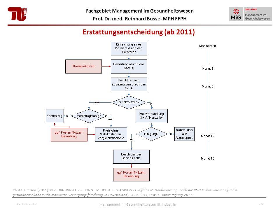 Fachgebiet Management im Gesundheitswesen Prof. Dr. med. Reinhard Busse, MPH FFPH 06. Juni 2012Management im Gesundheitswesen III: Industrie26 Erstatt
