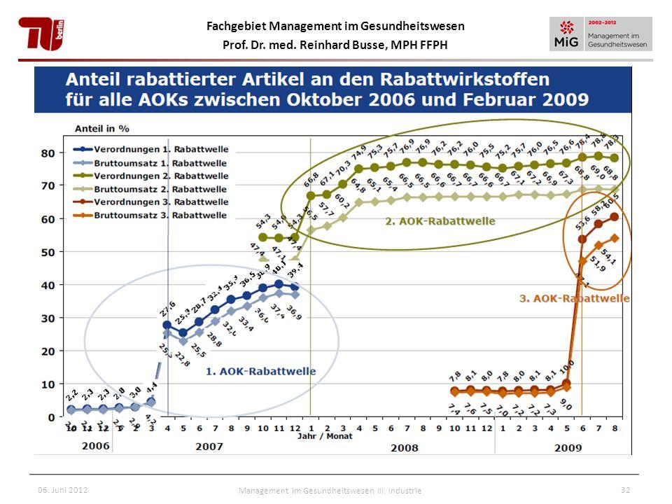 Fachgebiet Management im Gesundheitswesen Prof. Dr. med. Reinhard Busse, MPH FFPH 06. Juni 2012Management im Gesundheitswesen III: Industrie32