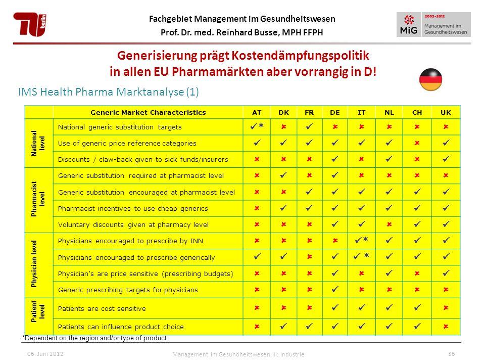 Fachgebiet Management im Gesundheitswesen Prof. Dr. med. Reinhard Busse, MPH FFPH Generic Market CharacteristicsATDKFRDEITNLCHUK National generic subs
