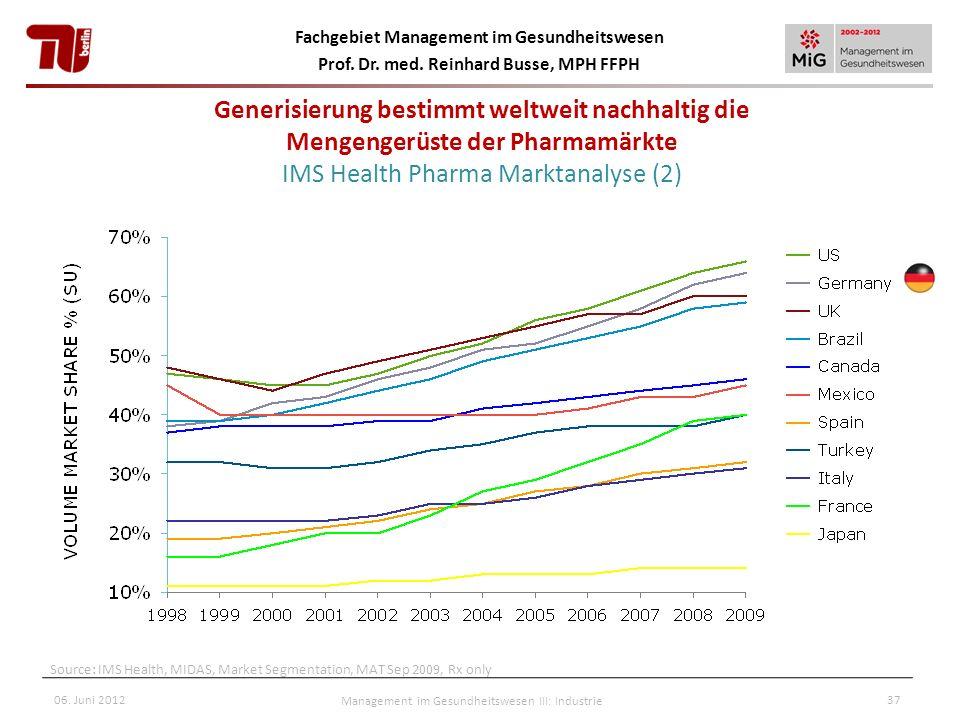 Fachgebiet Management im Gesundheitswesen Prof. Dr. med. Reinhard Busse, MPH FFPH Source: IMS Health, MIDAS, Market Segmentation, MAT Sep 2009, Rx onl