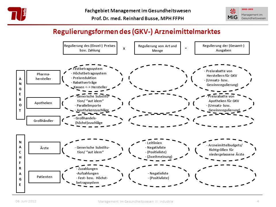 Fachgebiet Management im Gesundheitswesen Prof. Dr. med. Reinhard Busse, MPH FFPH 06. Juni 2012Management im Gesundheitswesen III: Industrie4 Regulier