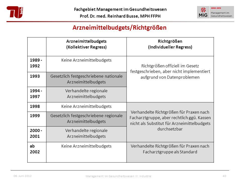 Fachgebiet Management im Gesundheitswesen Prof. Dr. med. Reinhard Busse, MPH FFPH 06. Juni 2012Management im Gesundheitswesen III: Industrie40 Arzneim