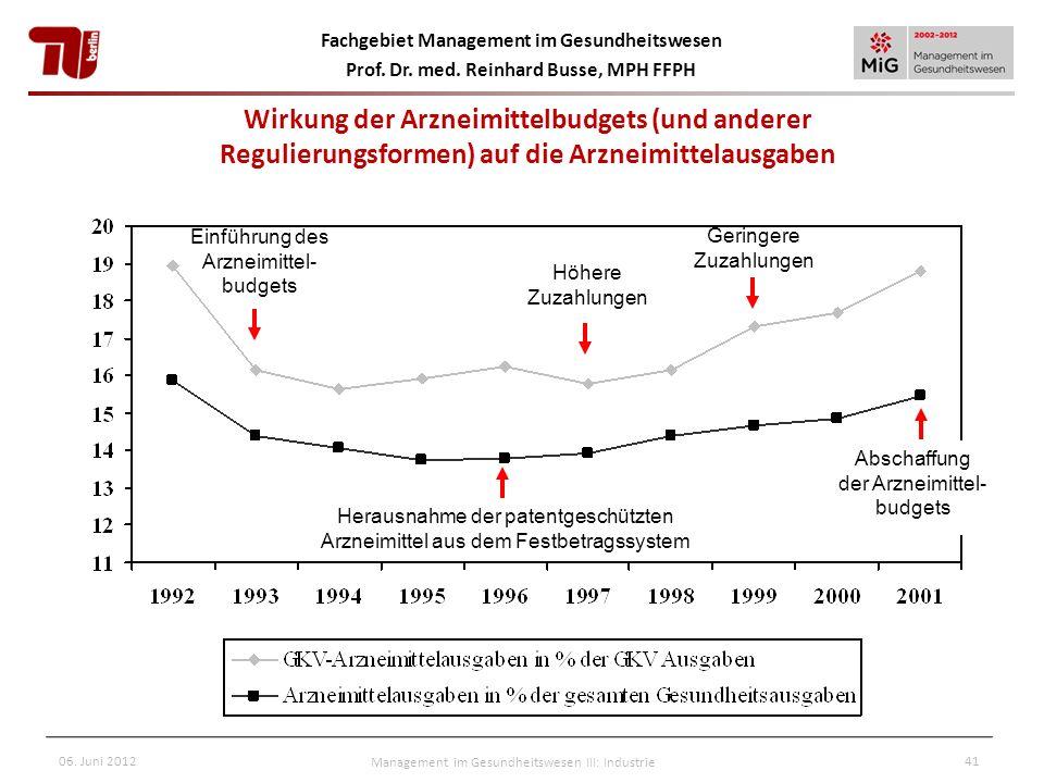 Fachgebiet Management im Gesundheitswesen Prof. Dr. med. Reinhard Busse, MPH FFPH Wirkung der Arzneimittelbudgets (und anderer Regulierungsformen) auf
