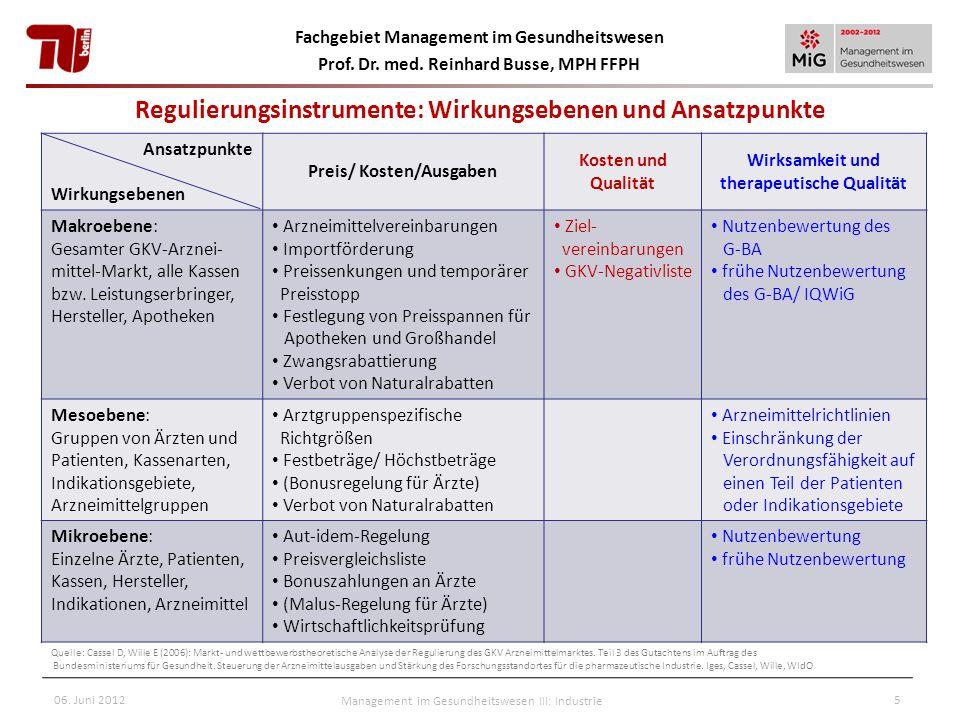 Fachgebiet Management im Gesundheitswesen Prof. Dr. med. Reinhard Busse, MPH FFPH 06. Juni 2012Management im Gesundheitswesen III: Industrie5 Regulier