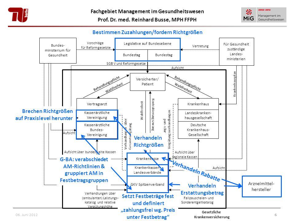 Fachgebiet Management im Gesundheitswesen Prof. Dr. med. Reinhard Busse, MPH FFPH 6 Aufsicht über regionale Kassen Bundes- ministerium für Gesundheit