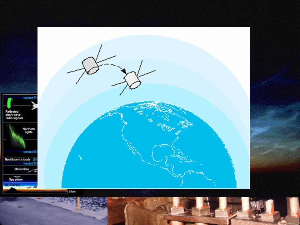 Solar-terrestrische Beziehungen Sonnenstrahlung erzeugt Ionosphäre...
